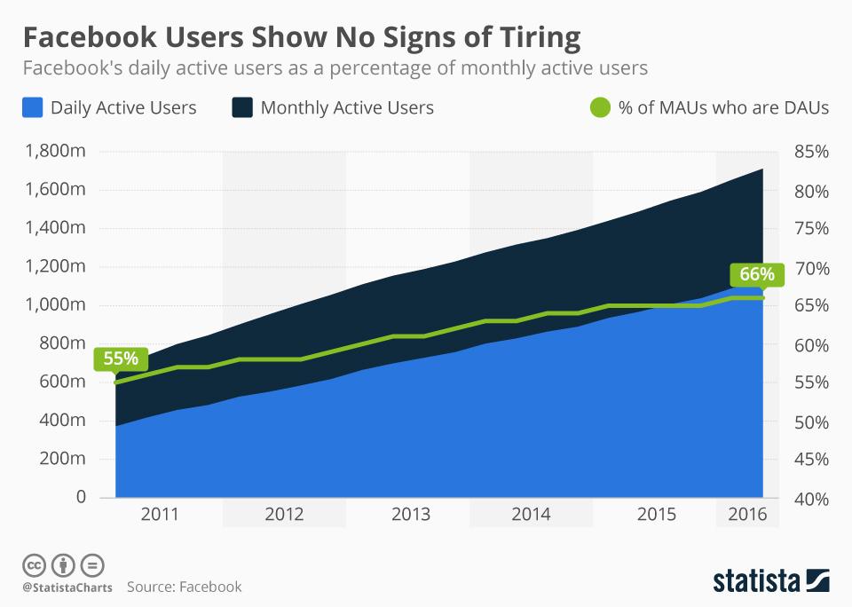 Facebook ökar konstant