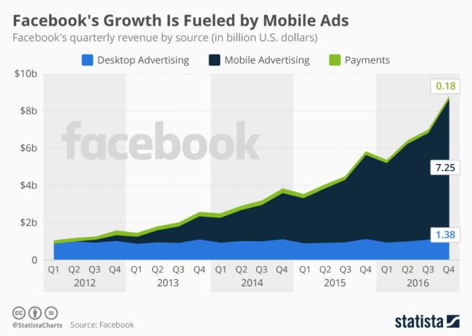 Facebook växer med mobilannonseringen