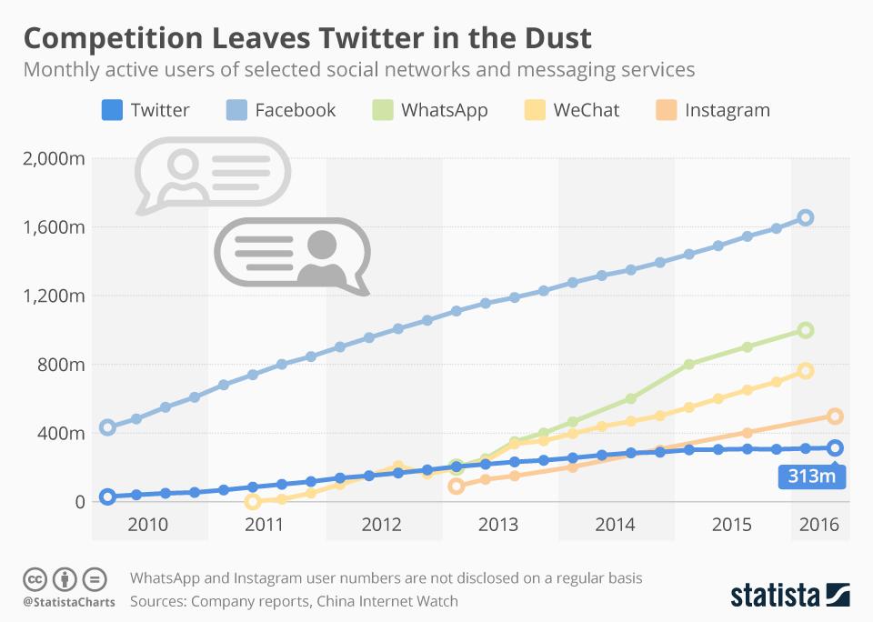 Aktiva använder i sociala medier