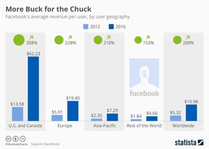 Facebooks intäkt per användare över världen