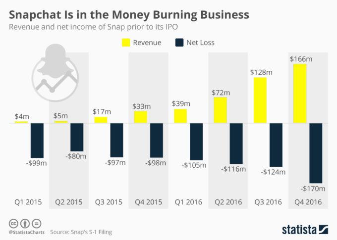 Snapchat intäkter och utgifter
